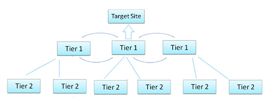 tiered-link-building