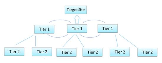 tiered-link-building